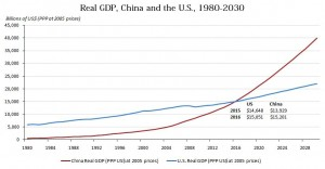 US, China economy comparison by 2013 - estimate