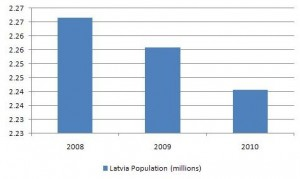 Latvia_population