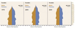Sweden_population