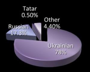 Ukraine_ethnicity