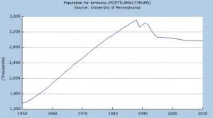 armenia_population