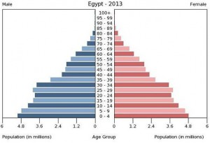 egypt_population