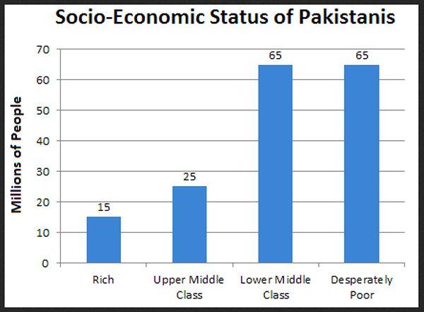 article concerning pakistan economy