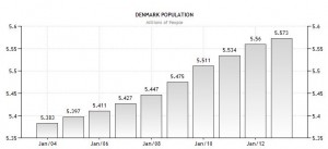 Denmark_population