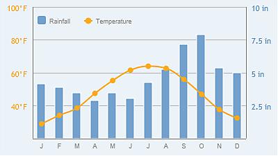 Climate of Alaska Chart