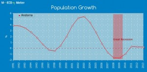 andorra_population