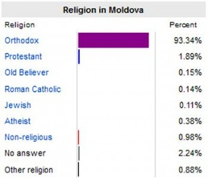 moldova_religion