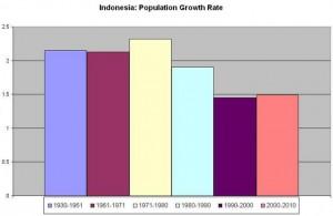Indonesia_population