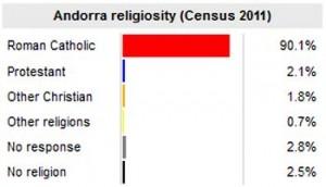 andorra_religion