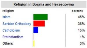 bosnia_religion