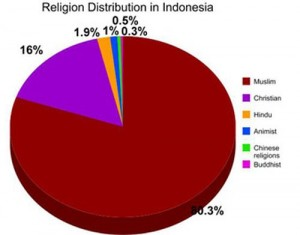 Indonesia_religion